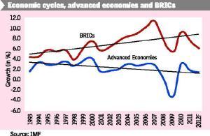 BRIC Growth